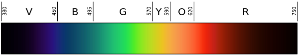 Linear_visible_spectrum
